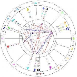 Horary Chart