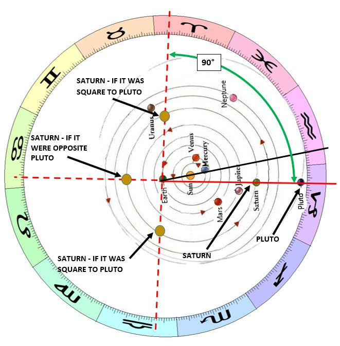 Understanding Astrological Concepts